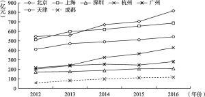图3-5 2012~2016年七大城市医药制造业产值