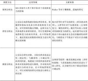 表2-1 已有研究中生计恢复力测度方法