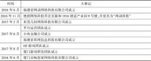 表1 中坤集团发展历程