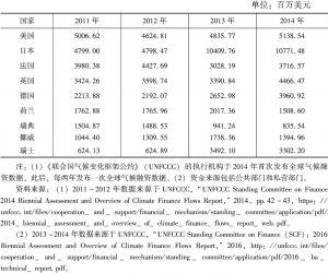 表2 主要发达国家对发展中国家提供的气候资金