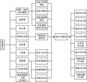 图2 美国网络安全支援体系组织架构