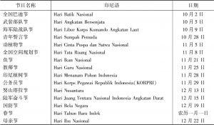 表1-2 印尼总统确立的重要国家节日-续表