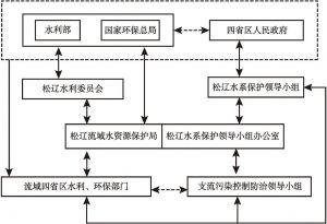 图1 松花江流域管理体制组织机构