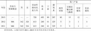表3-11 土城村劳动力资源及从业人员构成情况-续表