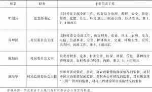 """表6-9 土城行政村""""三委会""""主要成员分工及职责"""