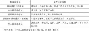 表12-1 各抗日根据地地方武装编制