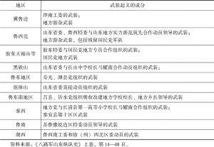 表12-2 山东各地武装起义的成分