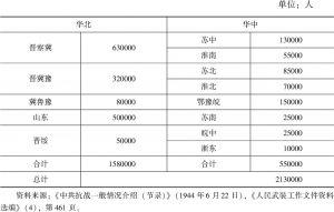 表13-1 各抗日根据地民兵数量(1944年6月)