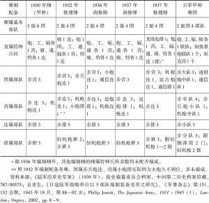 表2-1 全国抗战初期国民党军各师编制与日军甲种师团编制对比