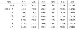 表4-10 后方煤炭产量-续表