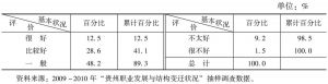 表1 从综合上看,您觉得改革开放30年来贵州职业发展的状况好不好?