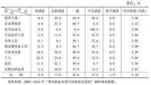 表3 社会公众对改革开放以来贵州职业发展状况的满意度评价