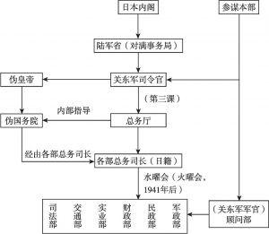 """图1-1 """"总务厅中心主义""""模式"""