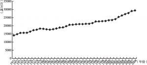 图9-2 1971~2008年全球来自化石燃料的二氧化碳排放量