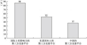 图10-5 第三方交易平台选择情况分布(多选)
