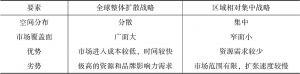 表5-1 两种市场开发战略的比较
