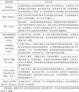 表7-1 部分国家风险产品简介