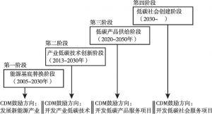 图9-4 CDM政策优化演进路径