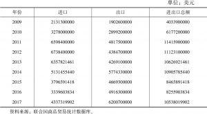 表3.15 蒙古国对外贸易发展情况(2009~2017年)