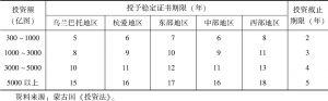 表6.1 蒙古国矿业开采、重工业、基础设施领域稳定证书授予条件