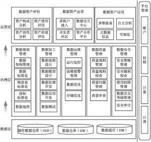 图3 数据资产管理功能框架