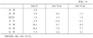 表11-6 全球主要经济体GDP增速