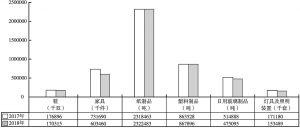 图2 重庆市轻工业主要产品产量