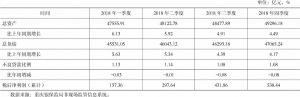表1 重庆银行业金融机构统计指标