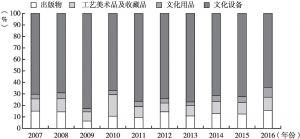 图2 2007~2016年文化产品进口额各部分占比变化