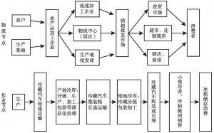图1 农产品冷链物流基本模式