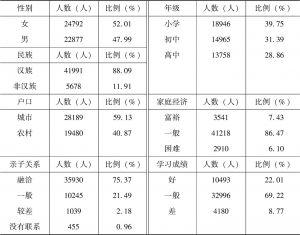 表2.1 抽样对象人口统计学特征