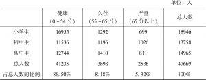 表2.2 不同学龄段的未成年人心理健康状况比较