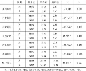 表2.3 未成年人心理健康状况的性别差异检验-续表