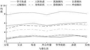 图2.1 不同家庭结构的未成年人心理健康内容量表的平均值