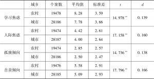 表2.6 未成年人心理健康状况的城乡差异检验