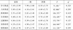 表2.7 不同家庭经济条件的未成年人心理健康状况差异检验