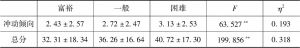 表2.7 不同家庭经济条件的未成年人心理健康状况差异检验-续表