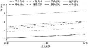 图2.3 不同家庭经济条件的未成年人心理健康内容量表的平均值