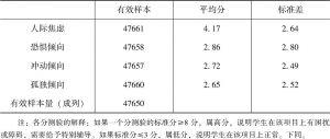 表2.8 未成年人心理健康状况的核心特征排序-续表