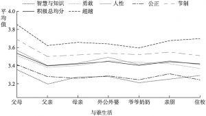 图2.4 不同家庭结构的未成年人积极心理品质的平均值