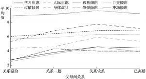 图2.18 不同父母关系的初中生心理健康各内容量表的平均值