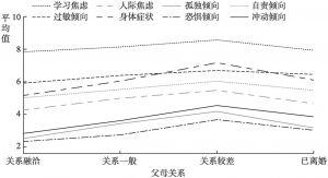 图2.30 不同父母关系的高中生心理健康各内容量表的平均值