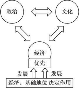 """图3-1 """"以经济为中心""""的文化模式"""
