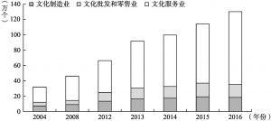 图5-10 文化及相关产业法人单位数量