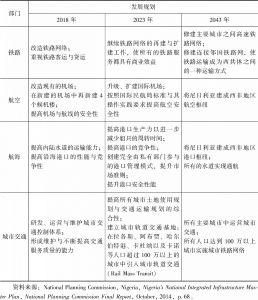 表3 NIIMP交通基础设施发展规划-续表