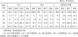 表1 2016~2019年美国与中亚国家贸易