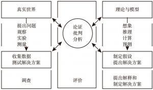 图3-1 《科学教育框架》中的科学探究结构