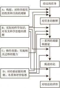 图3-2 PACKS模型示意