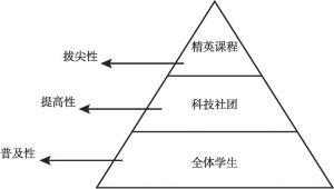 图2-1 金字塔式科技教育课程