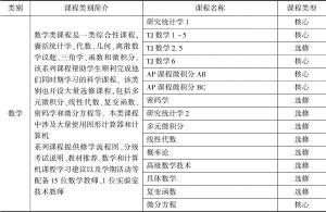 表3-2 2018年TJ部分课程开设情况和师资配备情况-续表2